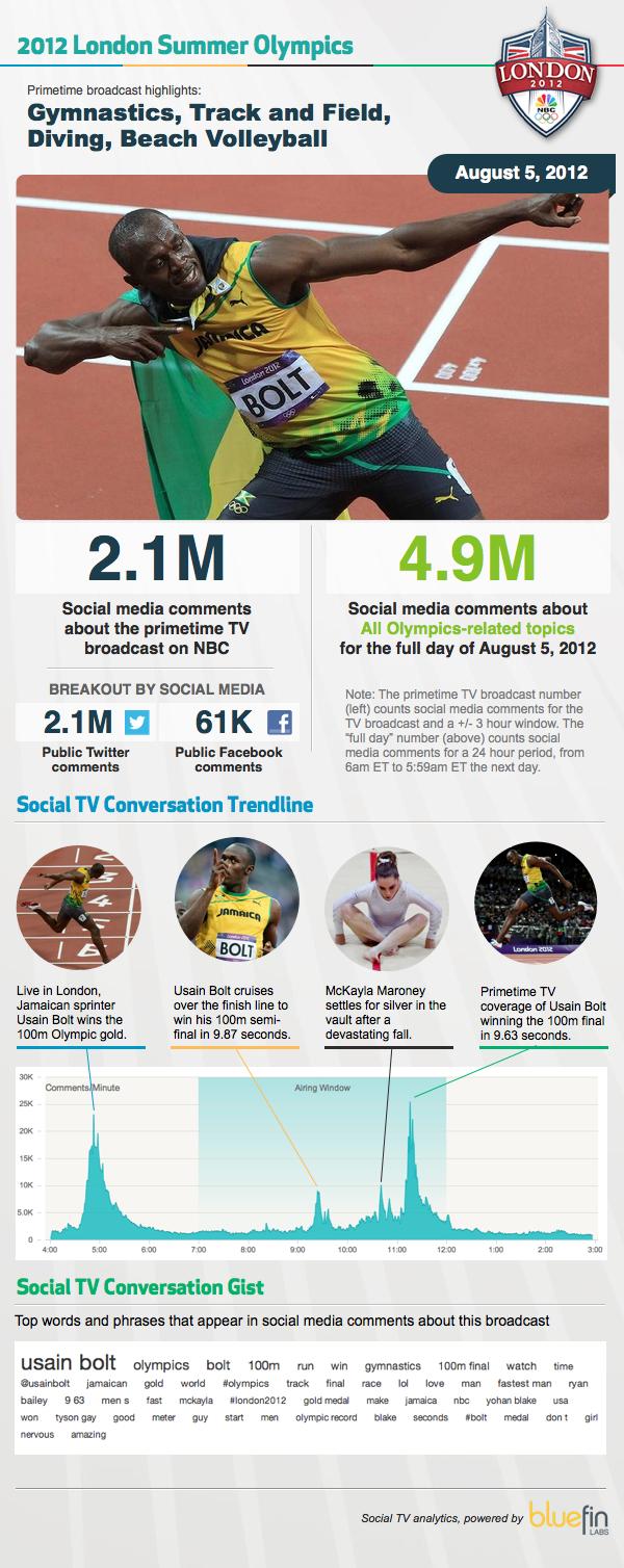 Olympics-August-5-Usain-Bolt